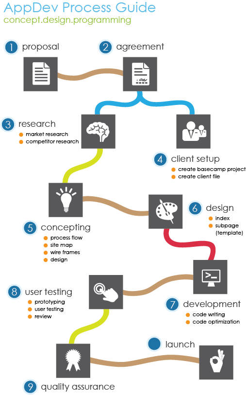 App Aptitude development process